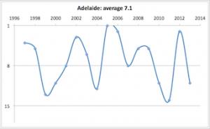 Adelaide 1997 - 2013