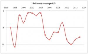 Brisbane 1997 - 2013