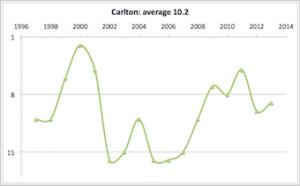Carlton 1997 - 2013