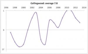 Collingwood 1997 - 2013