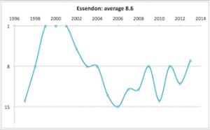 Essendon 1997 - 2013