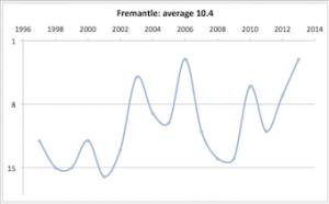 Fremantle 1997 - 2013