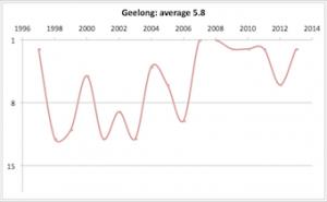 Geelong 1997 - 2013