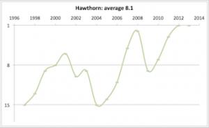 Hawthorn 1997 - 2013
