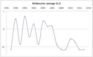 Melbourne 1997 - 2013
