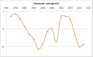 Footscray 1997 - 2013