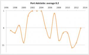 Port Adelaide 1997 - 2013
