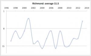 Richmond 1997 - 2013