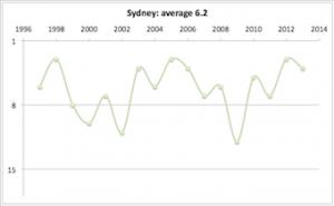 Sydney 1997 - 2013