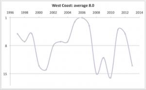 West Coast 1997 - 2013